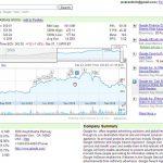 Google Finance : informations financières gratuites