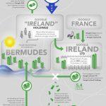 Le fisc français réclamerait 1 milliard € à Google