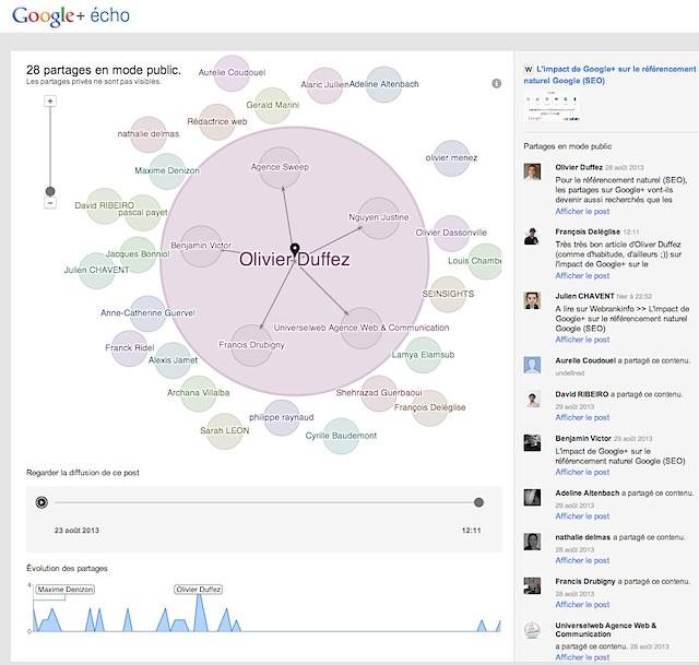 Partages dans Google+ Echo