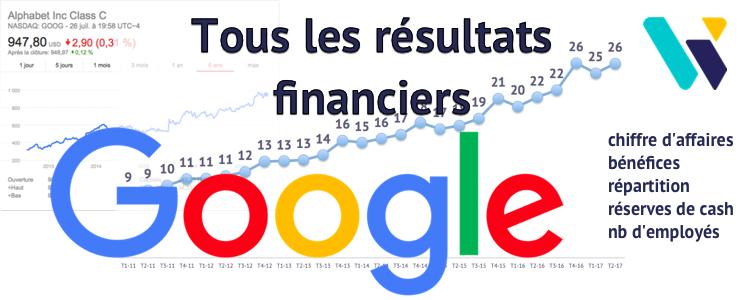 Résultats financiers Google