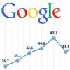 Résultats trimestriels Google