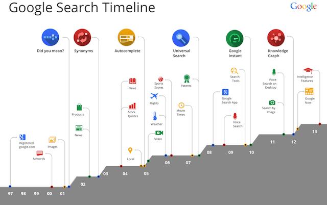 Historique du moteur de recherche Google