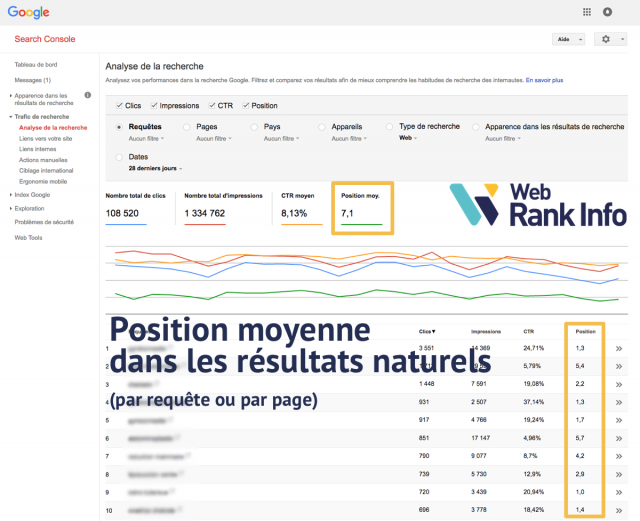 Position moyenne Search Console