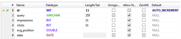 Données Search Analytics en base de données