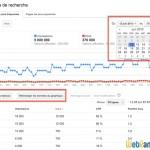 Google va étendre de 90 jours à 1 an l'historique des données de trafic (mots-clés) dans Search Console