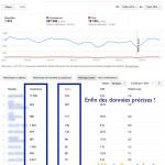 Google améliore la précision des données sur les requêtes de recherche (Search Console)