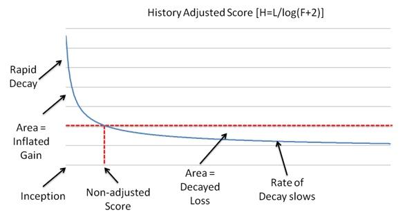 Score d'ajustement d'un document basé sur son ancienneté