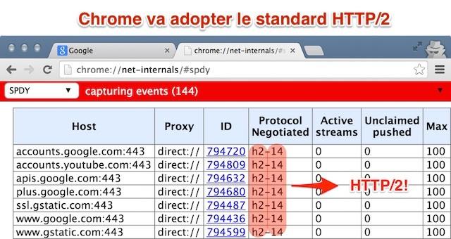 HTTP/2 dans Chrome