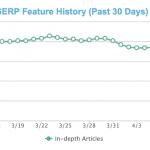 Les articles de fond, retirés des résultats de Google pendant 2 semaines…