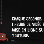 Le site YouTube diffuse plus de 4 milliards de vidéos par jour