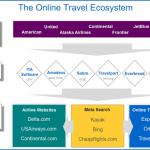 Google rachète ITA Software : bientôt une recherche avancée de vols aériens ?