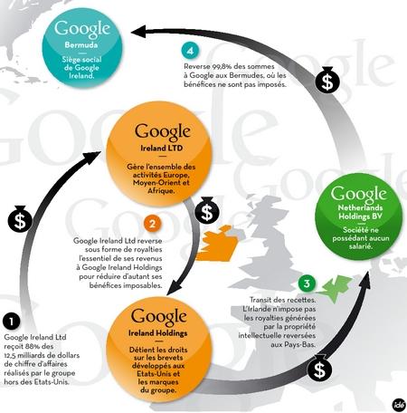 Défiscalisation de Google