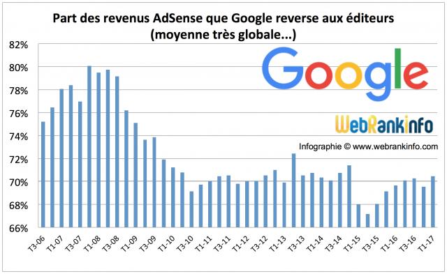 Evolution de la part des revenus AdSense reversée aux affiliés