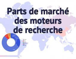 Parts de marché des moteurs de recherche