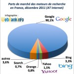 Parts de marché Google, Bing, Yahoo France déc 2011