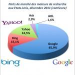 Parts de marché Google, Bing, Yahoo USA décembre 2011