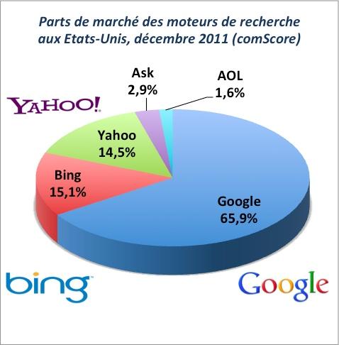 Parts de marché moteurs de recherche Etats-Unis décembre 2011