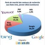 Parts de marché Google, Bing, Yahoo USA janvier 2012