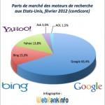 Parts de marché Google, Bing, Yahoo USA février 2012: Google progresse