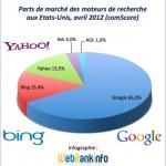 Parts de marché USA avril 2012 : Google améliore légèrement son avance sur Bing / Yahoo