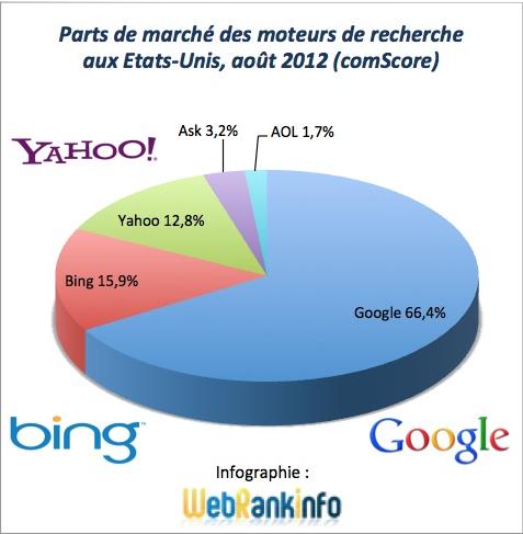 Parts de marché des moteurs de recherches aux Etats-Unis en août 2012