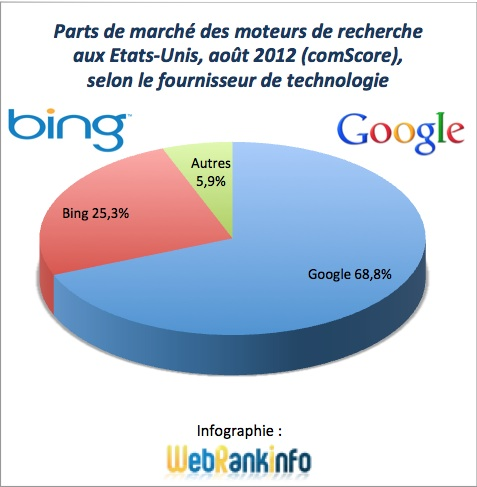 Parts de marché Google et alliance Bing+Yahoo USA août 2012