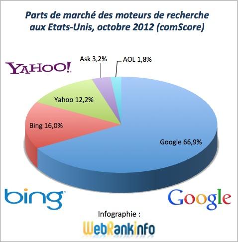 Parts de marché des moteurs de recherches aux Etats-Unis en octobre 2012