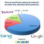 USA décembre 2012 : Bing grignote des parts à Google