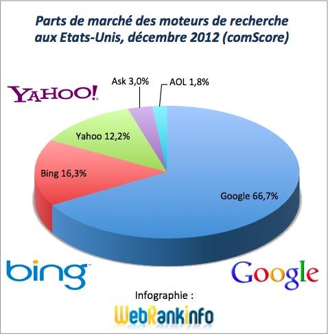Parts de marché des moteurs de recherches aux Etats-Unis en décembre 2012