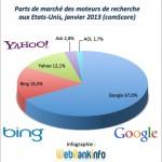 Parts de marché USA janvier 2013 : Google à nouveau au plus haut