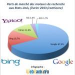 Parts de marché Google, Bing, Yahoo USA février 2013