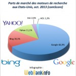 Parts de marché USA octobre 2013 : Google et Bing stables, Yahoo baisse