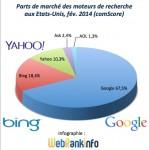 Parts de marché USA février 2014 : Yahoo continue de chuter, Google très haut