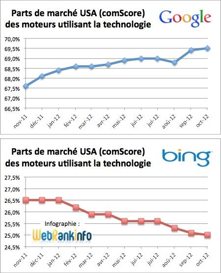 Evolution des parts de marché des technologies de moteurs de recherche