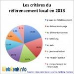 Les critères 2013 pour un bon référencement local