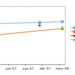 Etude de la qualité des résultats de Google.fr, Ask.fr, Orange.fr