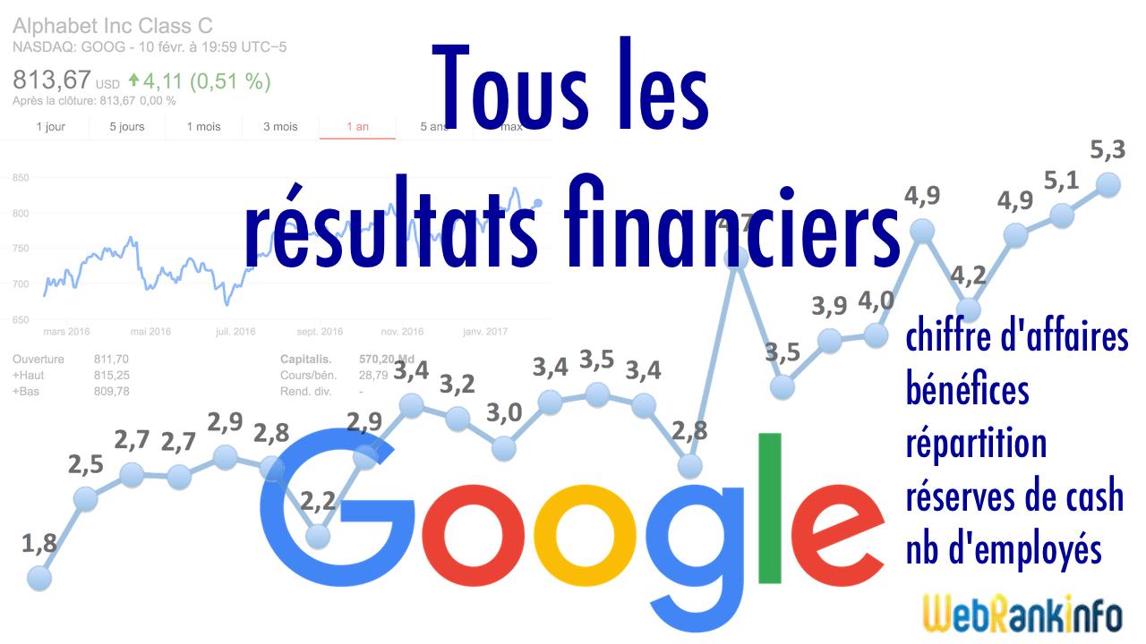 Résultats financiers de Google