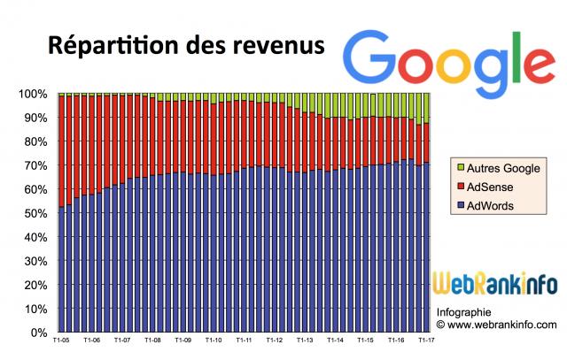 Répartition des revenus Google de 2005 à T12017