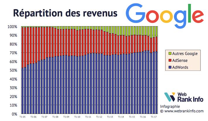 Répartition des revenus Google de 2005 à T22017