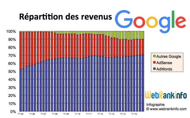 Répartition des revenus Google de 2005 à T4 2015