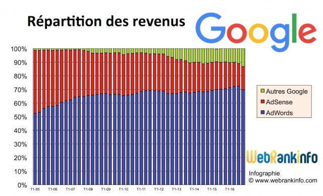 Répartition des revenus Google de 2005 à T4 2016