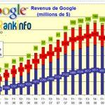1er trimestre 2010 : gros profits pour Google
