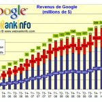 1er trimestre 2011 Google : revenus en hausse, déception des marchés
