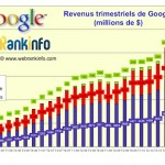 Graphique des revenus Google de 2005 à 2012