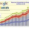 Evolution des revenus Google de 2005 à T2 2012