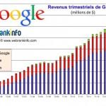 Résultats financiers de Google détaillés (chiffres d'octobre 2016)