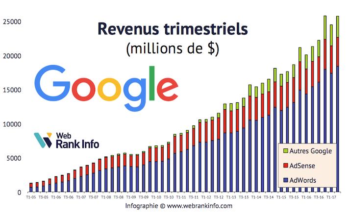 Evolution des revenus Google de 2005 à T22017