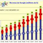 Résultats financiers de Google au 3ème trimestre 2008: pas de crise chez Google!