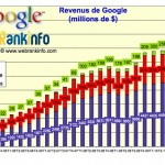Résultats trimestriels Google meilleurs que prévu (T3 2011)