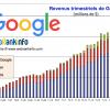 Evolution des revenus Google de 2005 à T3 2016